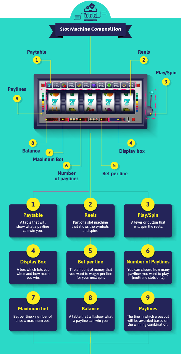 How Does Slot Machines Work